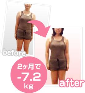 ダイエット心理学を利用して2ヶ月で7.2kg痩せました。
